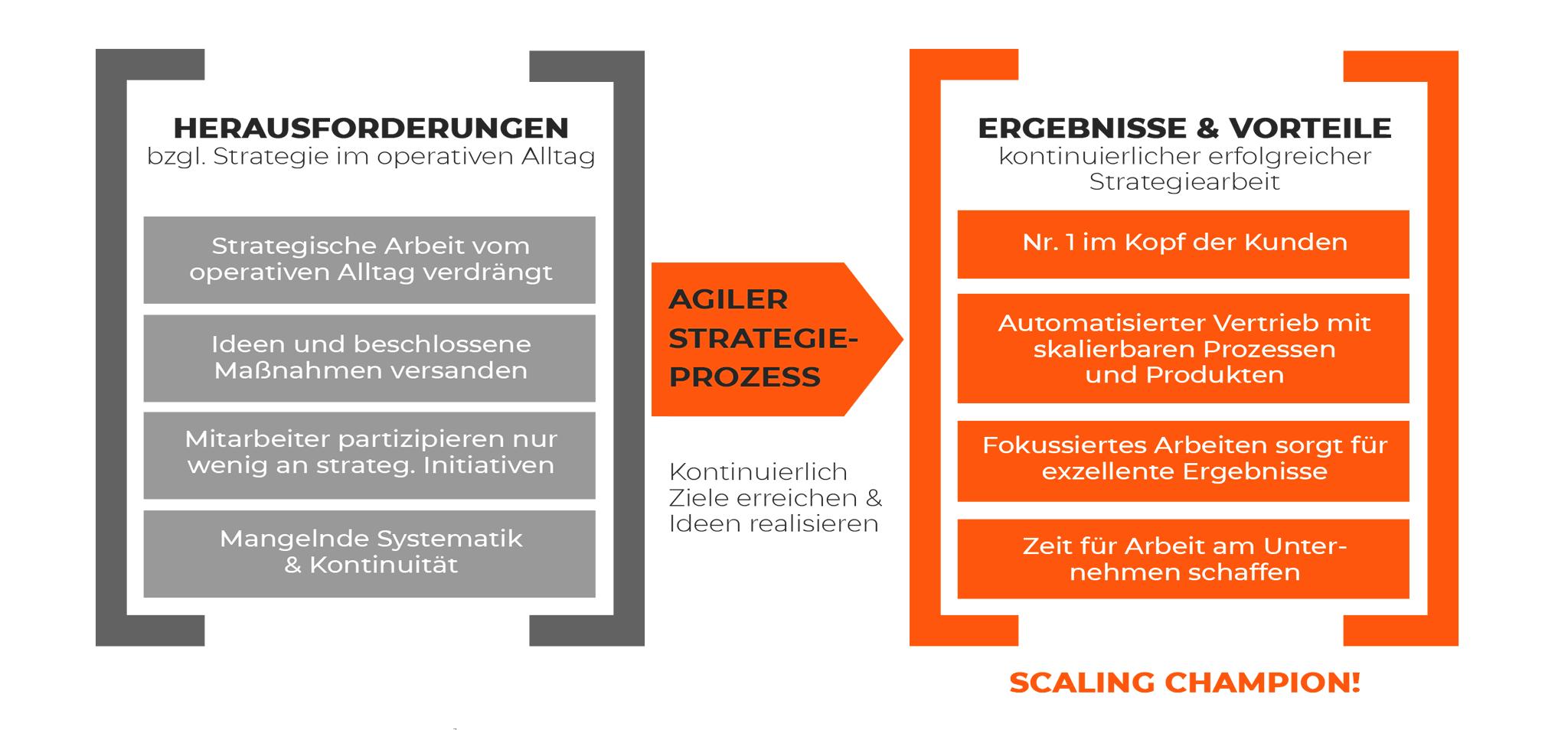 Priority Shift Agile Strategy